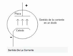 Valvulas de vacio circulacion de los electrones