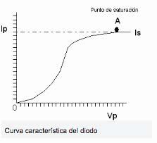 Valvulas de vacio curva caracteristicas
