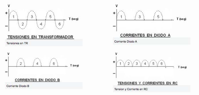 Valvulas de vacio rectificacion de onda completa