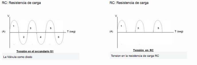 Válvulas de vacio resistencia de carga