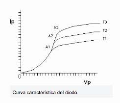 valvulas de vacio curvas caracteristicas 2